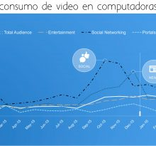 aumento consumo video en desktop 2016